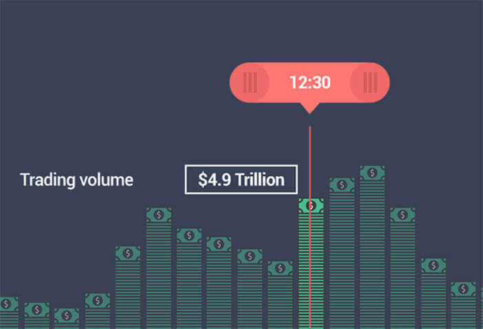 Forex market trading volume in specific hours with 4.9 trillion usd at 12:30