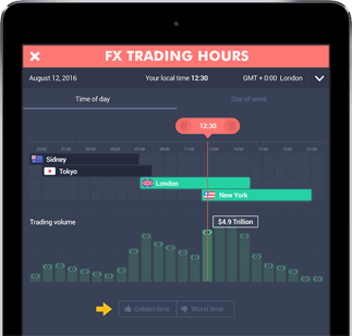 Forex Trading Hours Tool Screenshot In An Ipad