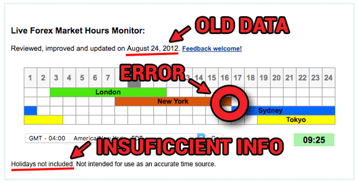 Example of a faulty forex hour timing tool with an error, old information and insufficient data